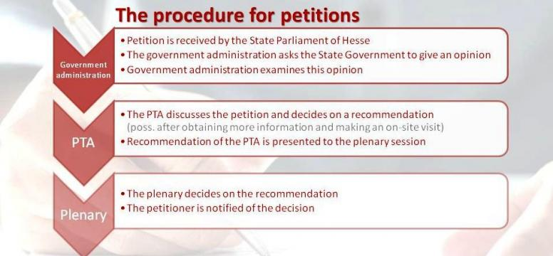 Procedure for Petitions shown as chart